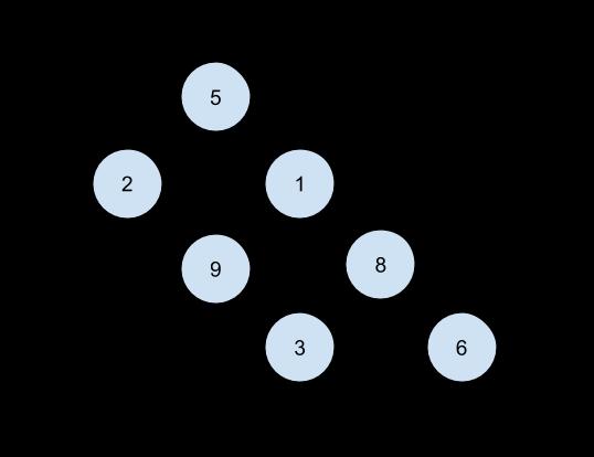 Random number tree